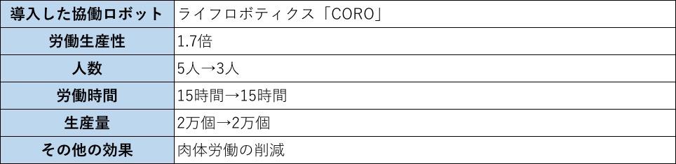 日本ハムファクトリー協働ロボット導入効果まとめ