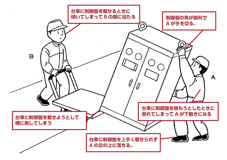 制御盤台車積み説明イラスト